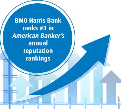 BMO Harris Bank ranks #3 in American Banker's annual reputation rankings